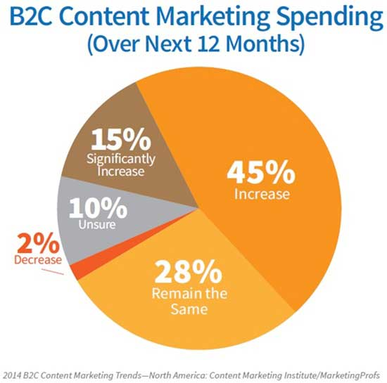 Content   BC Content Marketing Benchmarks Budgets And Trends