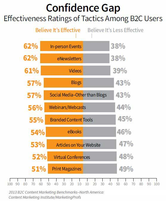 B2C content marketing tactic effectiveness ratings