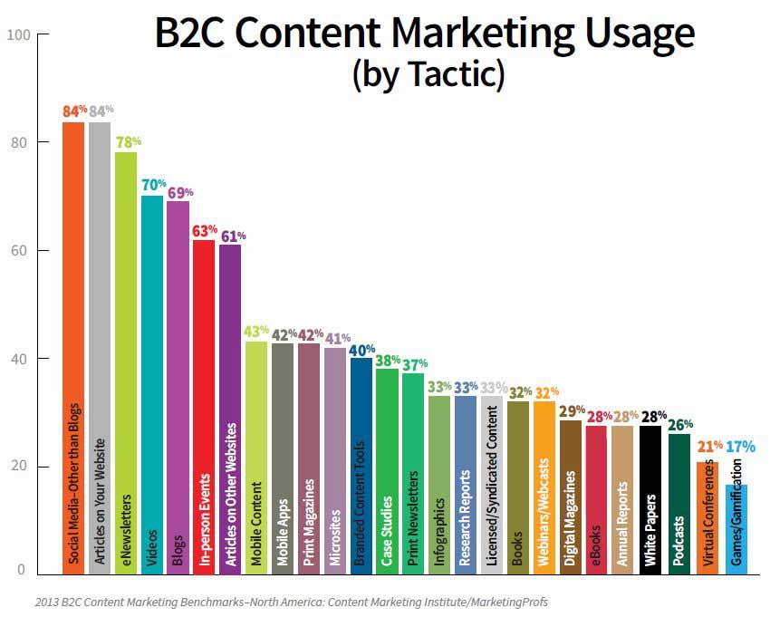 B2C content marketing tactic usage