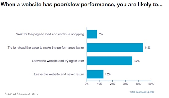 some 44 of respondents say they try to reload the page when an ecommerce site takes too long to load 35 say they just leave the website
