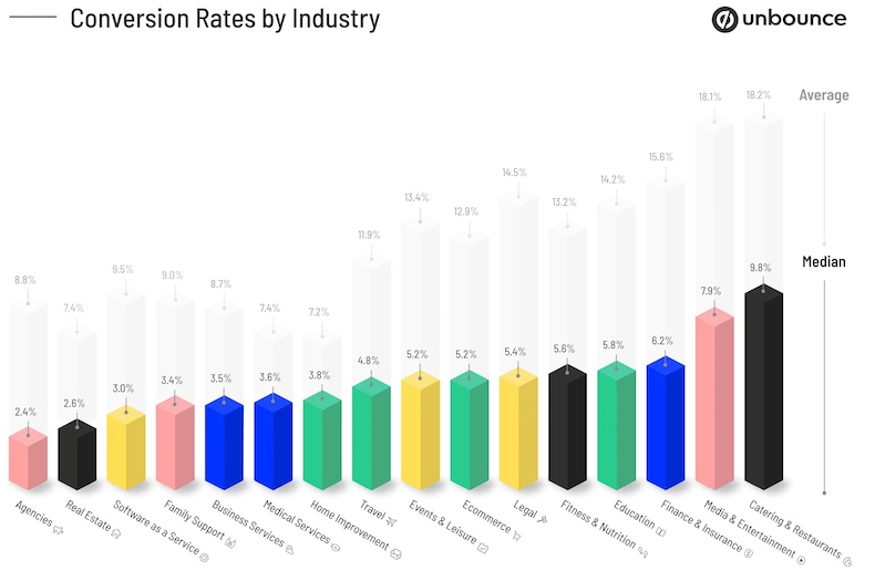 Webpage conversion rates by industry