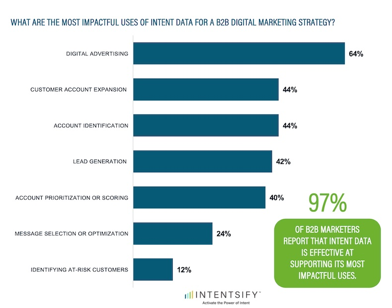 Best uses for intent data for B2B marketers