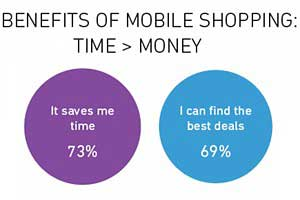 Saving Time and Money Are Key Drivers of Shopping via Mobile