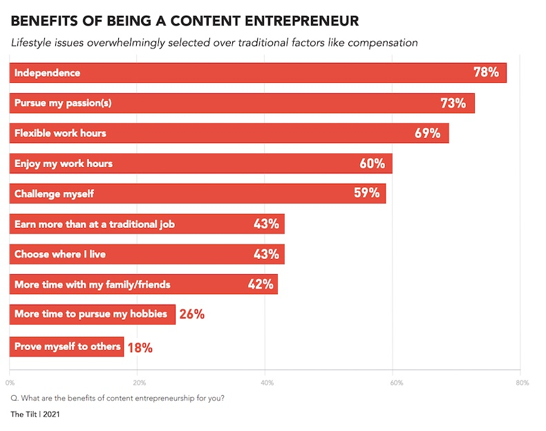 Benefits of being a content entrepreneur