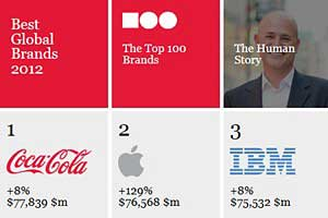 Most Valuable Global Brands: Coca-Cola, Apple, and IBM