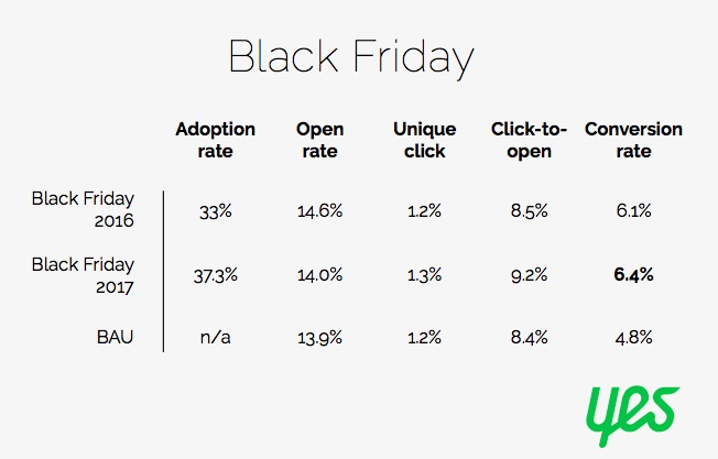 Black Friday and Cyber Monday Email Benchmarks