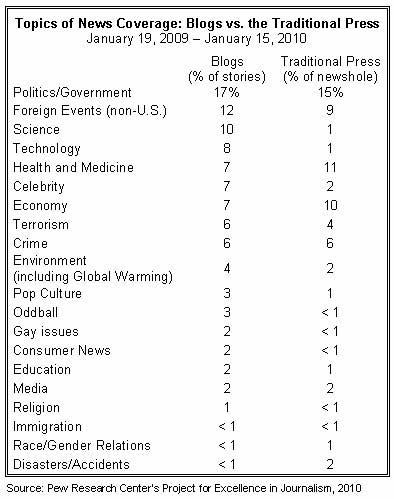 research topics related to media