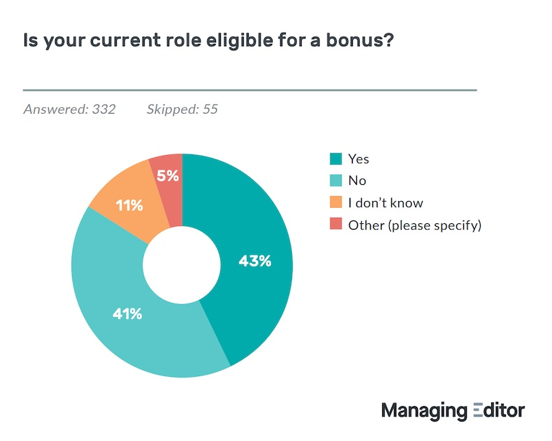 Pie chart of bonus eligibility at work
