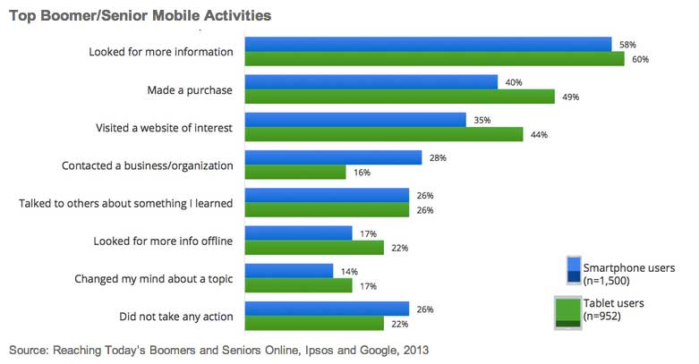 Baby Boomer Statistics, Internet and Social Network Usage