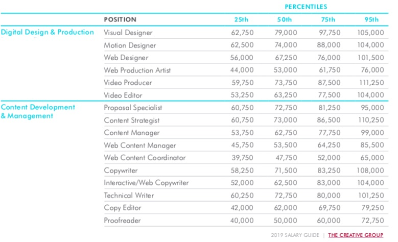 Salary Forecasts For Marketing Advertising Pr Positions 2019 Study