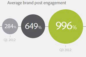 Engagement With Brands via Facebook Surging in 2012