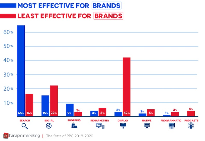 What Are the Most and Least Effective PPC Channels? 1