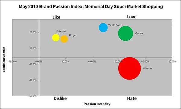 Social Media Social Media Brand Passion Index Measures The Love Marketingprofs Article