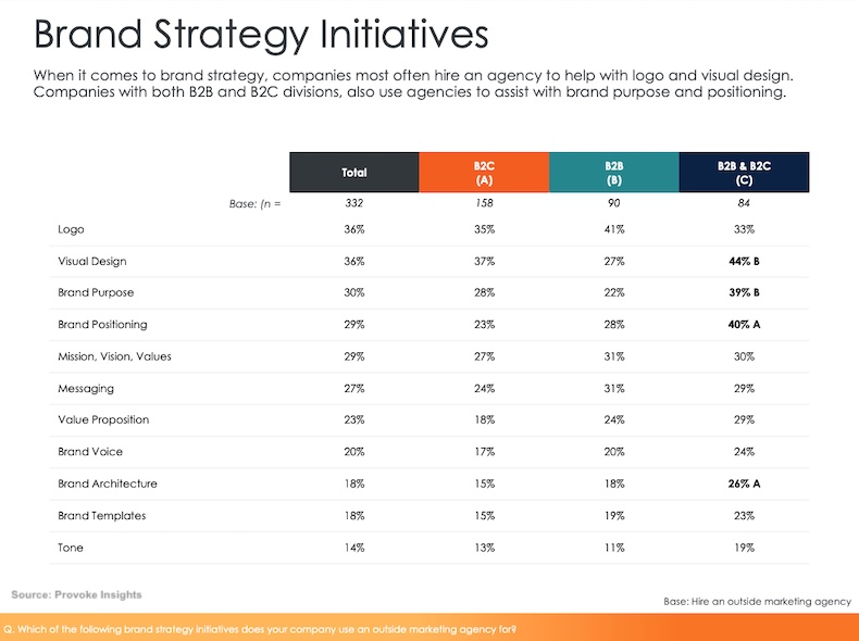 Why B2B Companies Hire Marketing Agencies for Branding Strategy Initiatives