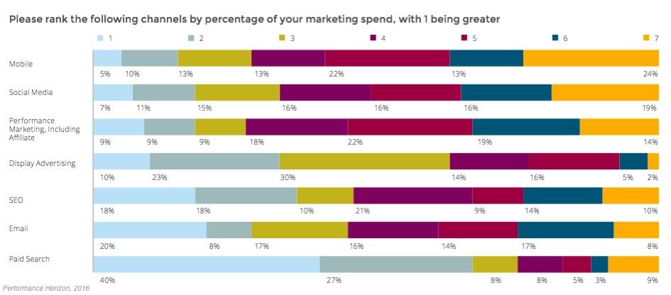 Marketing Strategy - Travel Industry Digital Marketing