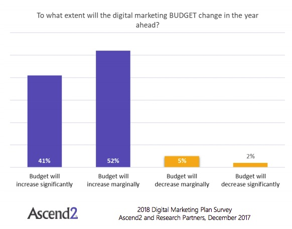 Digital Marketing Plans Budget And Tactic Trends For