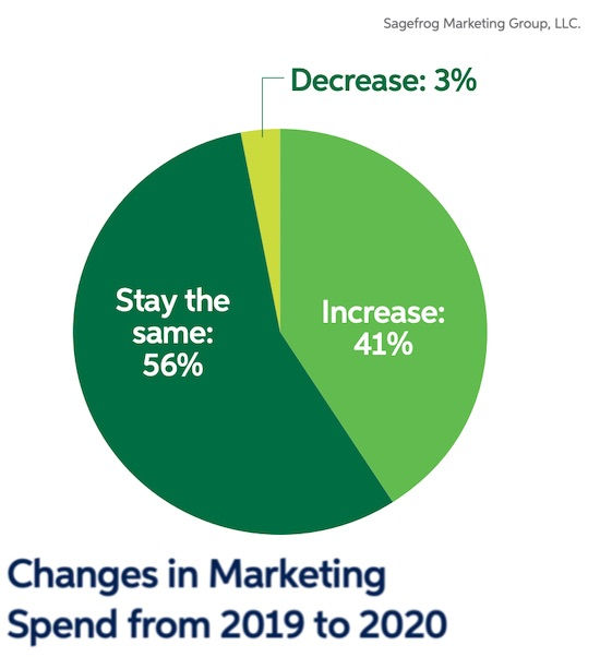 B2B Marketers' 2020 Plans: Spend, Objective, Strategy Trends 1