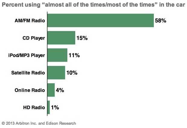 Marketing Strategy - One-Third of Americans Regularly Listen to Online ...: http://www.marketingprofs.com/charts/2013/10696/one-third-of-americans-regularly-listen-to-online-radio