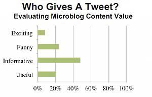 What Others Like (and Dislike) About Your Tweets