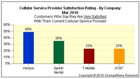 Customer Behavior - Consumers Prefer Verizon Service (but Want ...