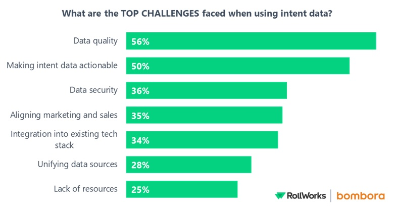 top challenges using intent data in b2b marketing survey