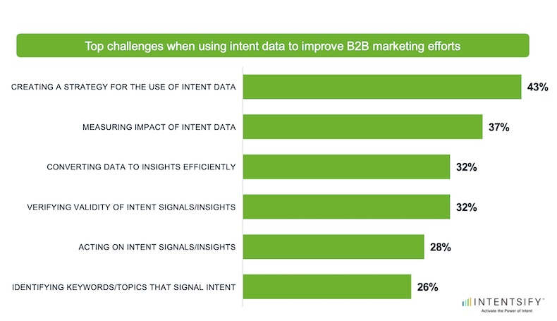 Top challenges for B2B marketers when using intent data