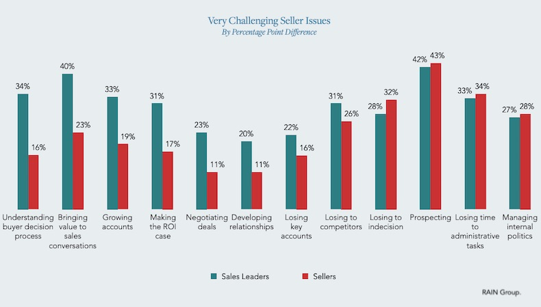 The Top Challenges Facing Sales Leaders and Salespeople 1