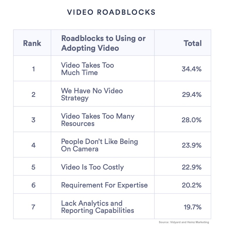 B2B Video Content: Goals, Formats, Channels, Challenges 4