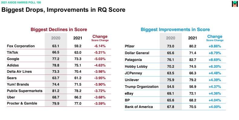 Companies with biggest reputation score drops