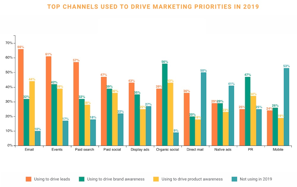 B2B Tech Marketing in 2019: Budget, Content, and Strategy Trends