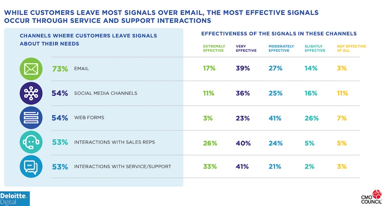 Core components marketers use to measure customer lifetime value