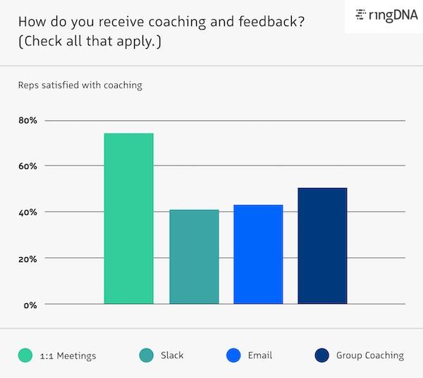 Methods of receiving sales coaching