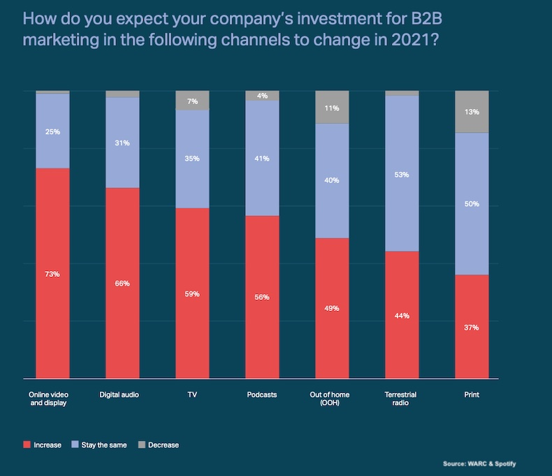 b2b channel investment, warc & spotfy survey 2021