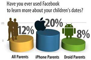 'iParents' More Active on Facebook, Twitter