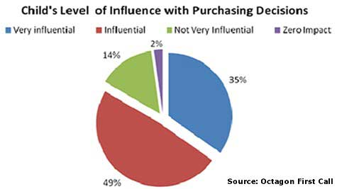 internet influence on children An overview of the influence dutch youtubers have on their teenage  children  and the youtubers they endorse the aim  a few years ago the new internet  hype called web 20 appeared, resulting in a big shift from using.