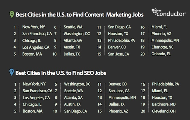 About The Research: The Report Was Based On Public Salary Data Available On  Indeed, Glassdoor, And Payscale For Nine Marketing Job Titles In The United  ...