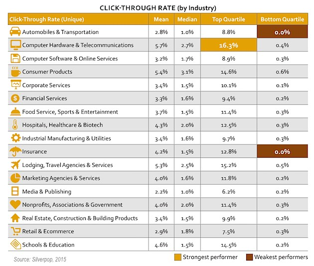 Email Campaigns, 2015 Email Benchmarks by Industry