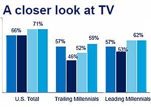 State of Media: TV Still Strong as Social Web, Smartphone Use Surges