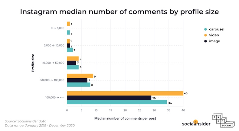 Instagram median number of comments by profile size
