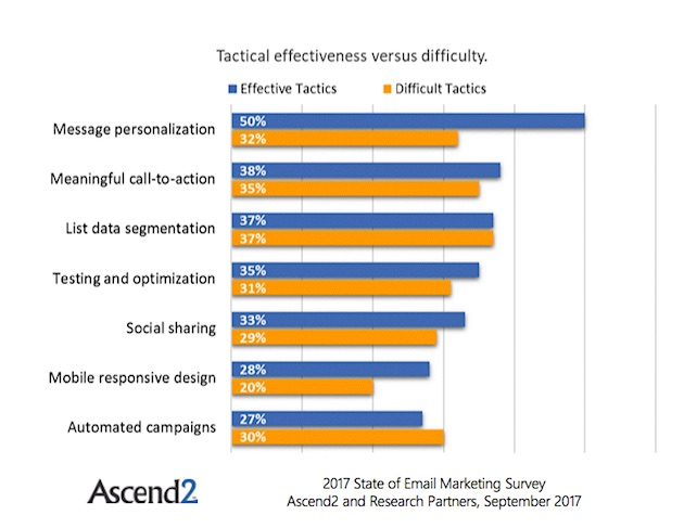 Email Marketing Tactics: Most Effective vs  Most Difficult