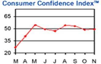 Consumer Confidence Edges Up in Nov.