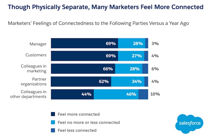 Marketers feelings of connectedness during the pandemic