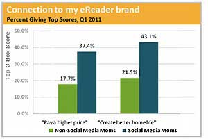 Why E-Reader Brands Love (Social) Moms