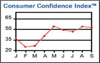 Consumer Confidence Dips Again