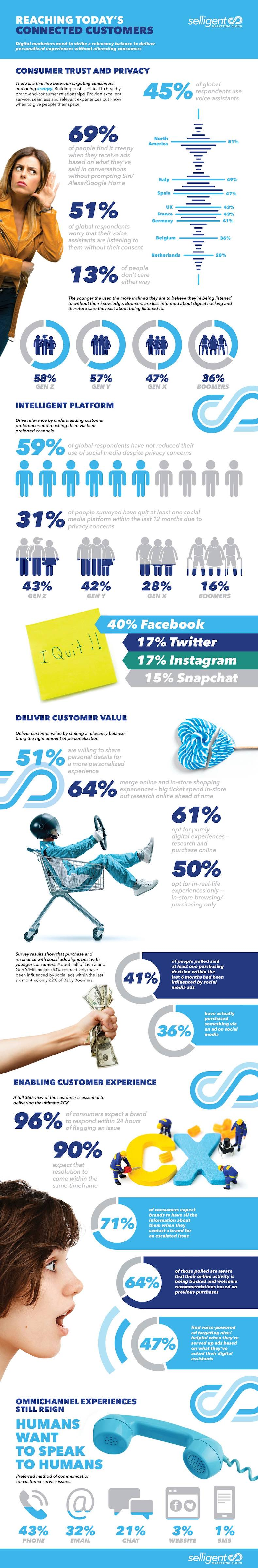 Marketing Strategy - Trust and Privacy: Reaching Today's Connected Customers [Infographic] : MarketingProfs Article 1