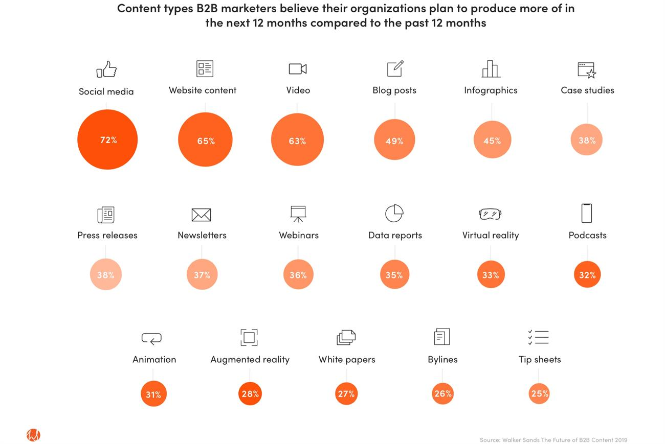 The B2B Content Types Marketers Are Most Bullish About