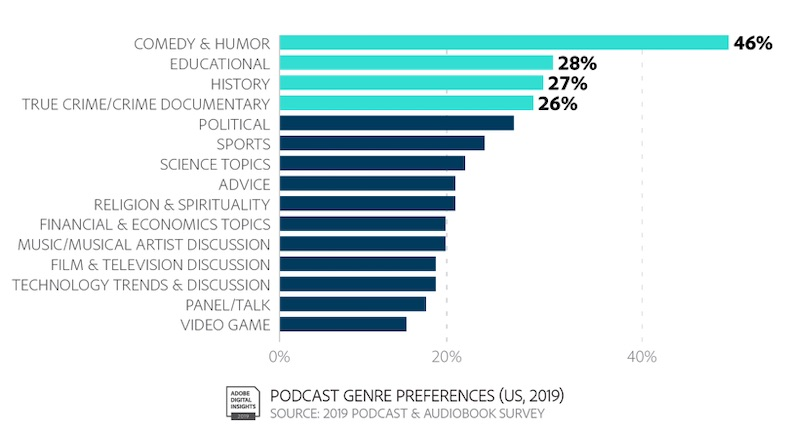 Podcast Research: Audience, Content & Advertising 4
