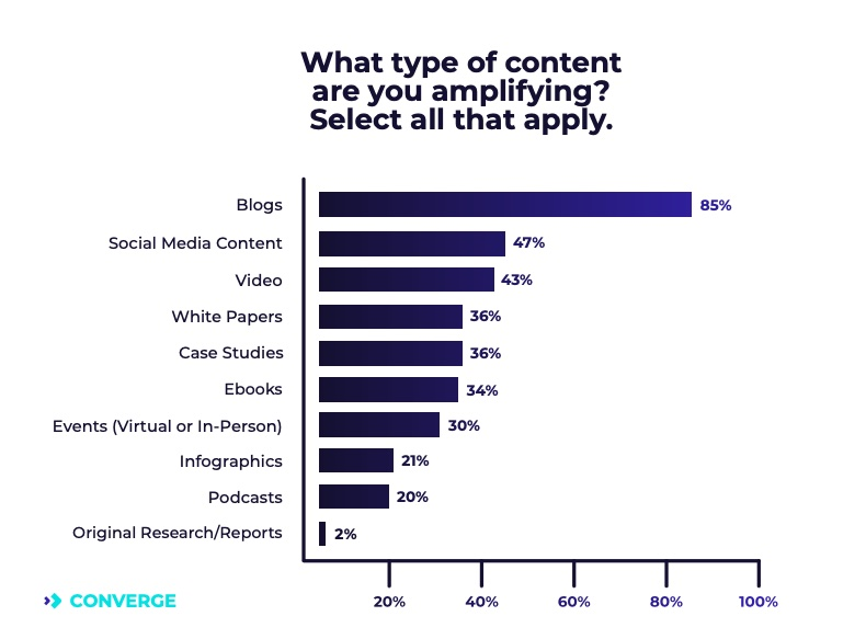 Types of content B2B marketers amplify