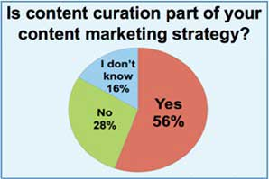 B2B Marketers Moving Toward Online Content Strategies
