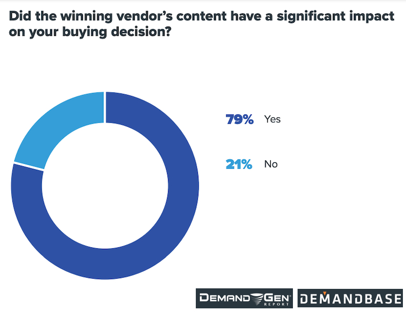 Does content influence buyer decisions